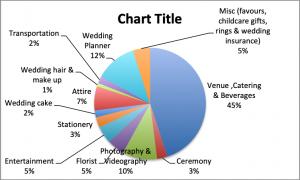 Pie chart detailing wedding planning expenses | Essex wedding planner